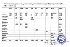 Возрождение Чехов (1)
